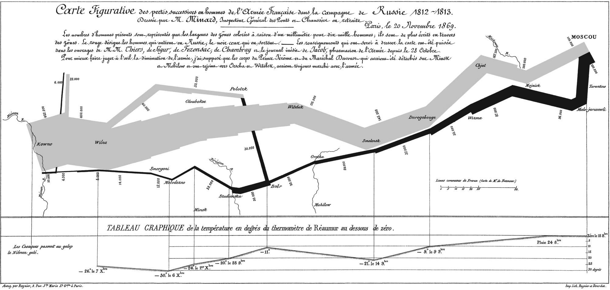 Charles Minard's Map of Napolean's 1812 Russian Campaign